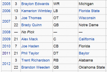 Are NFL Draft Hopefuls Tanking To Avoid Being Drafted By The Browns? An FM Observer Investigative Report