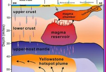Yellowstone Park To Soon Blow Its Top